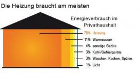 verbrauch_privathaushalt-300x153